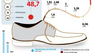 Produkcja i eksport obuwia