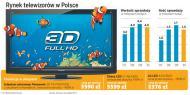 W 2011 r. telewizory potanieją o 30 proc. Telewizory 3D kosztują już od 3,5 tys. zł