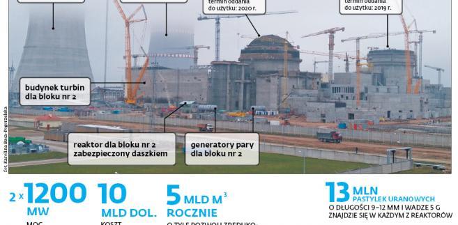 Białoruś podejmowała decyzję o budowie BiełAES z myślą o eksporcie energii na rynki bałtyckie i skandynawskie.