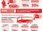 Elektromobilność na barkach samorządów: Gmina nałoży kilkaset złotych dopłaty za używanie starego samochodu