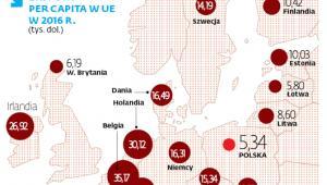 Eksport (w przeliczeniu na mieszkańca Polski, w dol.)