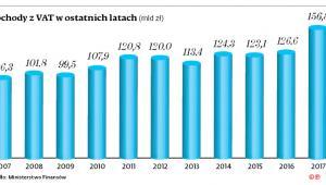 Dochody z VAT w ostatnich latach