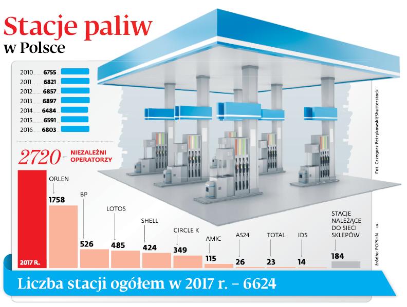 Stacje paliw w Polsce