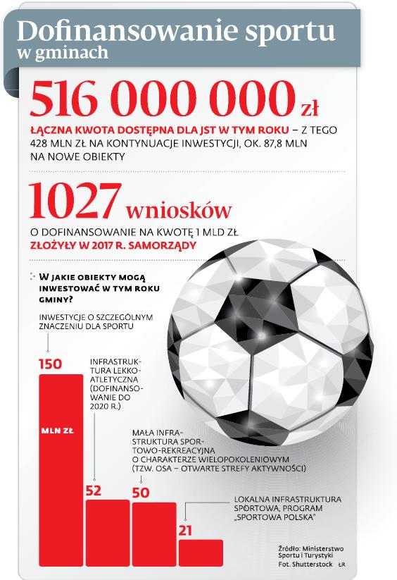 Dofinansowanie sportu w gminach