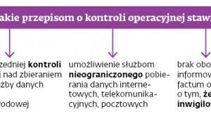 Najważniejsze zarzuty, jakie przepisom o kontroli operacyjnej stawia RPO
