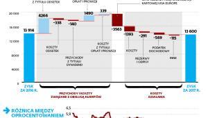 Dochody banków wzrosły, ale zyski lekko spadły