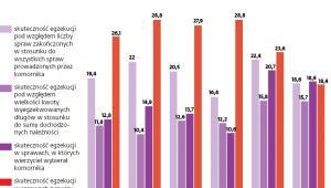 Skuteczność egzekucji: po wzroście znów spadek (dane w proc.)