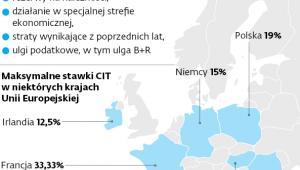 Opodatkowanie firm w Polsce i za granicą