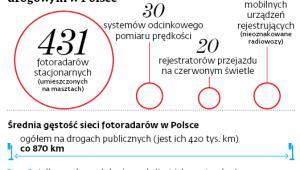 Automatyczny nadzór nad ruchem drogowym w Polsce