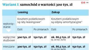 Wariant I: samochód o wartości 300 tys. zł