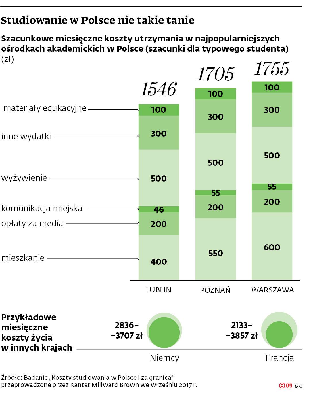 Studiowanie w Polsce nie takie tanie
