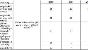 Liczba zmian w ustawach podatkowych, źródło: Ministerstwo Finansów