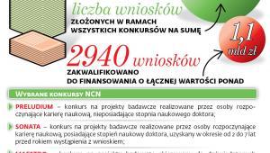 Konkursy NCN