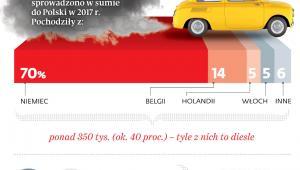 Stare samochody na polskich drogach