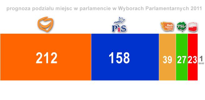 Wybory Parlamentarne 2011: prognoza ilości miejsc w parlamencie