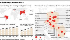 Polska stała się potęgą w outsourcingu