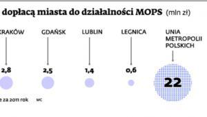 Ile dopłacą miasta do działalności MOPS