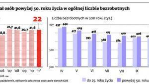 Udział osób powyżej 50. roku życia w ogólnej liczbie bezrobotnych