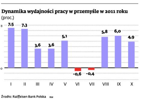 Dynamika wydajności pracy w przemyśle w 2011 roku