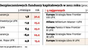 Stopy zwrotu ubezpieczeniowych funduszy kapitałowych w 2011 roku (proc.)