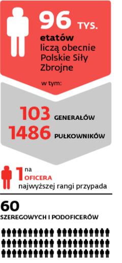 Etaty w polskiej armii