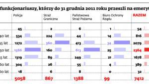Liczba funkcjonariuszy, którzy do 31 grudnia 2011 roku przeszli na emeryturę