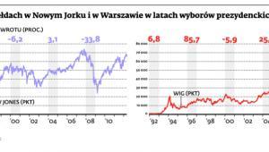 Koniunktura na giełdach w Nowym Jorku i w Warszawie podczas wyborów prezydenta w USA