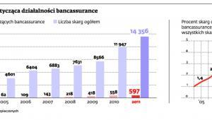 Liczba skarg dotycząca działalności bancassurance