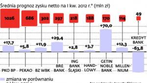 Prognozy zysku największych giełdowych banków