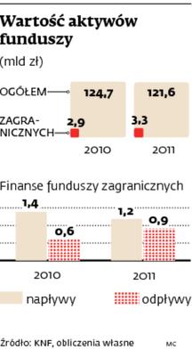 Wartość aktywów funduszy