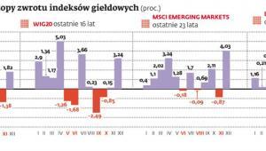 Średnie miesięczne stopy zwrotu indeksów giełdowych