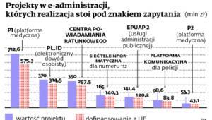Projekty we-administracji, których realizacja stoi pod znakiem zapytania (mln zł)