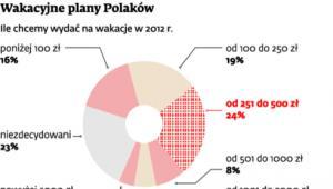 Wakacyjne plany Polaków