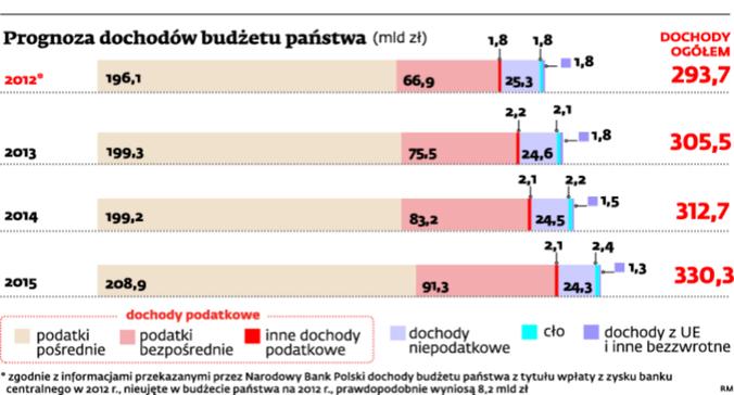 Prognoza dochodów budżetu państwa (mld zł)