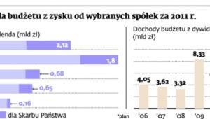 Dywidendy dla budżetu z zysku od wybranych spółek za 2011 r.