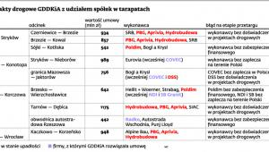 Kontrakty drogowe GDDKiA z udziałem spółek w tarapatach