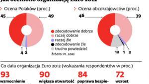 Jak oceniano organizację Euro 2012