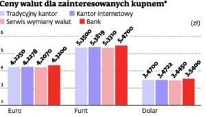 Ceny walut dla zainteresowanych kupnem*