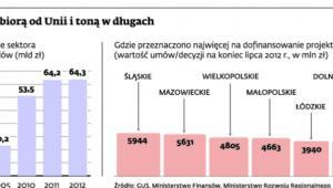 Gminy biorą od Uni i toną w długach