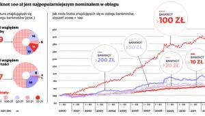 Banknot 100 zł jest najpopularniejszym nominałem w obiegu